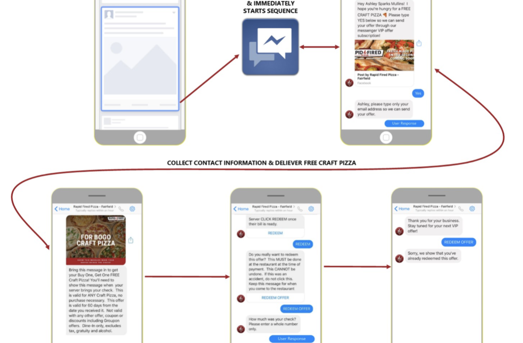 Why Restaurants Use Chatbot Marketing To Increase Repeat Customers